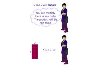 Link to Anchor Chart about the order of Factors in Multiplication